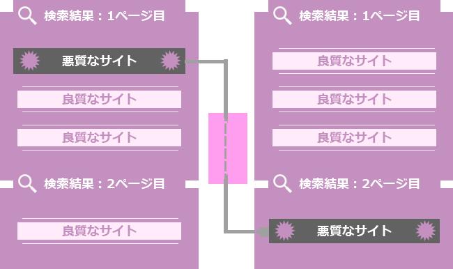 逆SEO対策のイメージ図